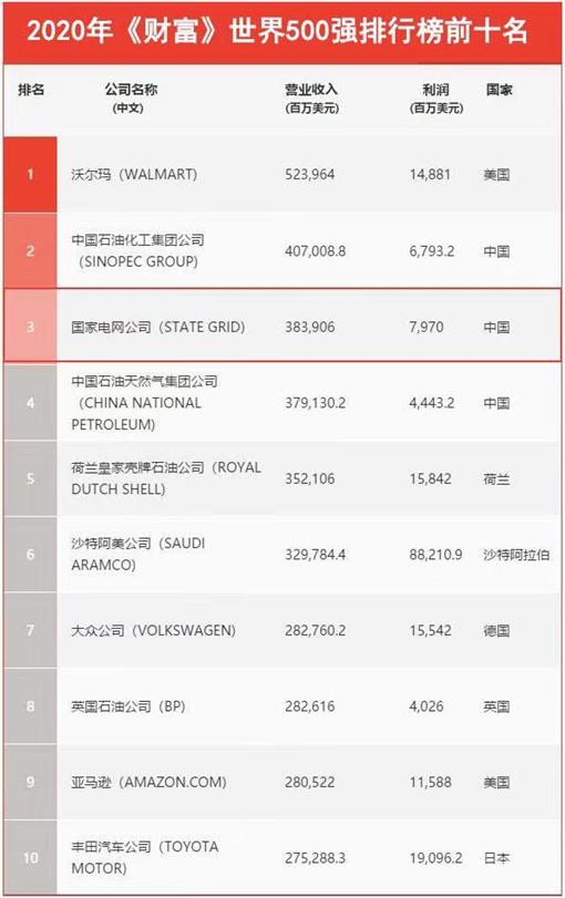 国家电网有限公司位列《财富》世界500强第三名